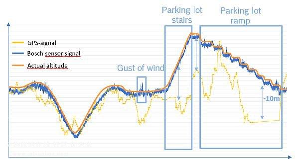 空气压力传感器的智能手机:转向导航和健身追踪